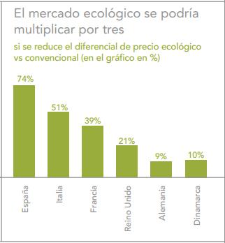 diferencial_precio_ecologicos