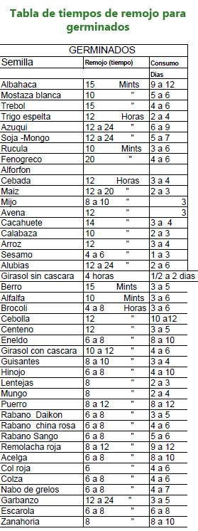 tabla_tiempos_germinados